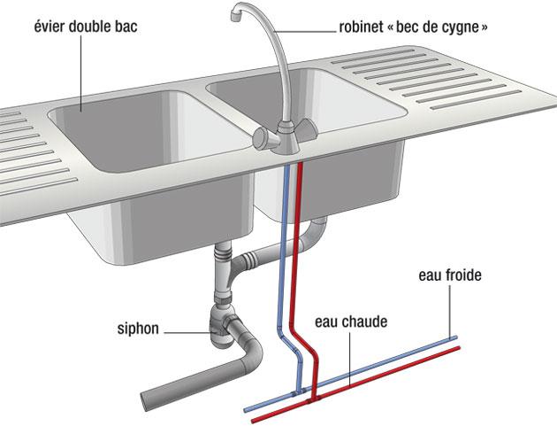 Conseil d'installation d'évier de cuisine