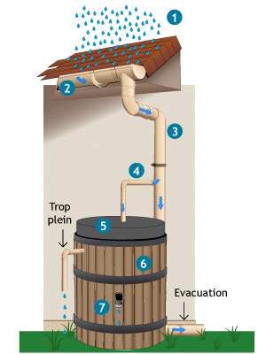 Récupération de l'eau de pluie : Fonctionnement